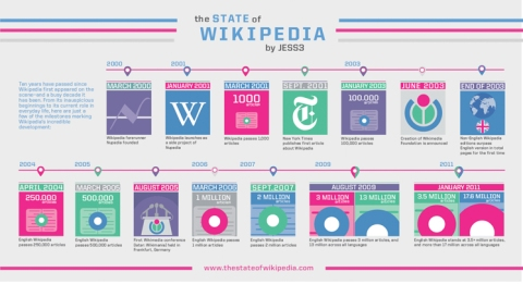 The state of Wikipedia by Jess3