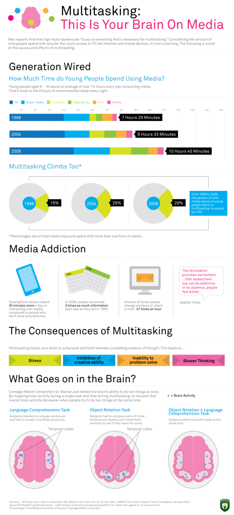 Multitasking: effect on brain