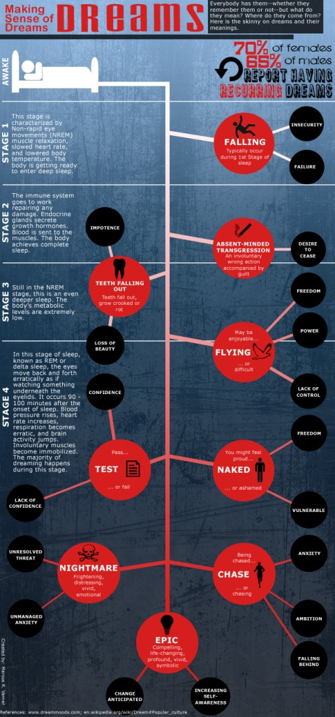 Dreams Meaning infograph