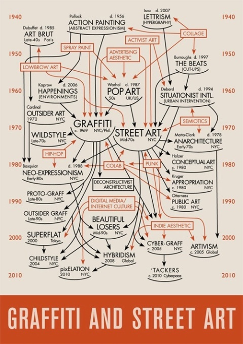 The history of graffiti and street art