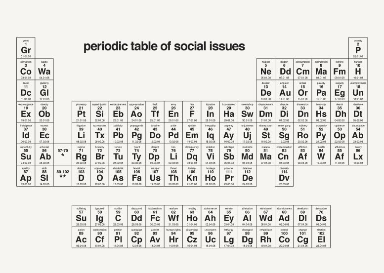 Periodic table of elements its a small web periodic table of social issues urtaz Image collections
