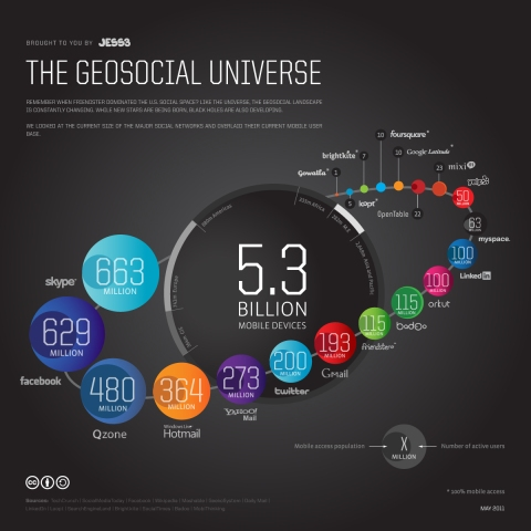 The Geosocial universe