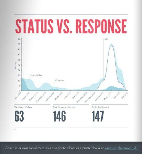 social memories status vs response