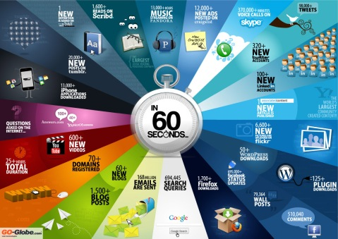In 60 seconds